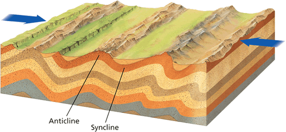 Mountain Building - Plate TectonicsLeah Kuper